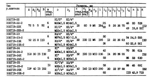 Гидроусилитель ШЗГ-Э 32Г 18-23К
